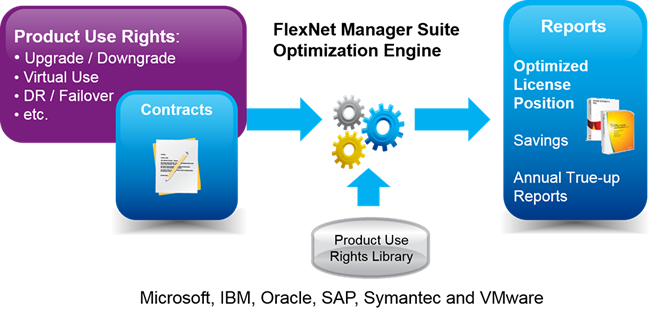 FlexNet Manager Suite Optimization Engine