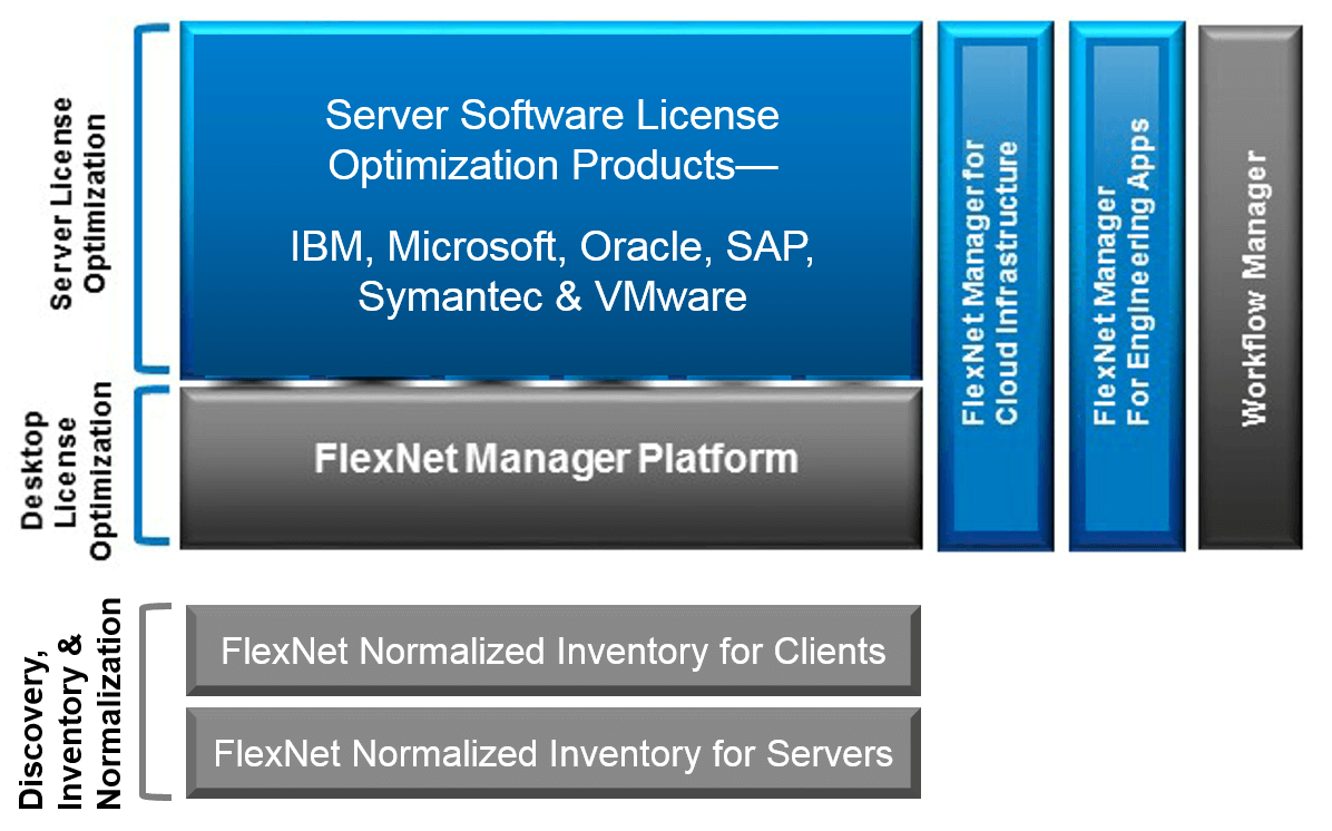 FlexNet Manager Suite next generation software asset management