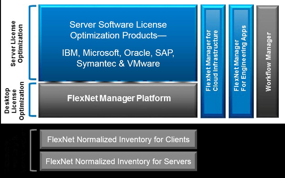 FlexNet Manager Suite の次世代ソフトウェア資産管理