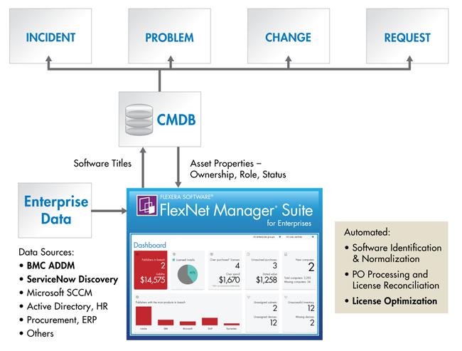 Figure1. Intégration des solutions d'optimisation des licences logicielles et des solutions ITSM