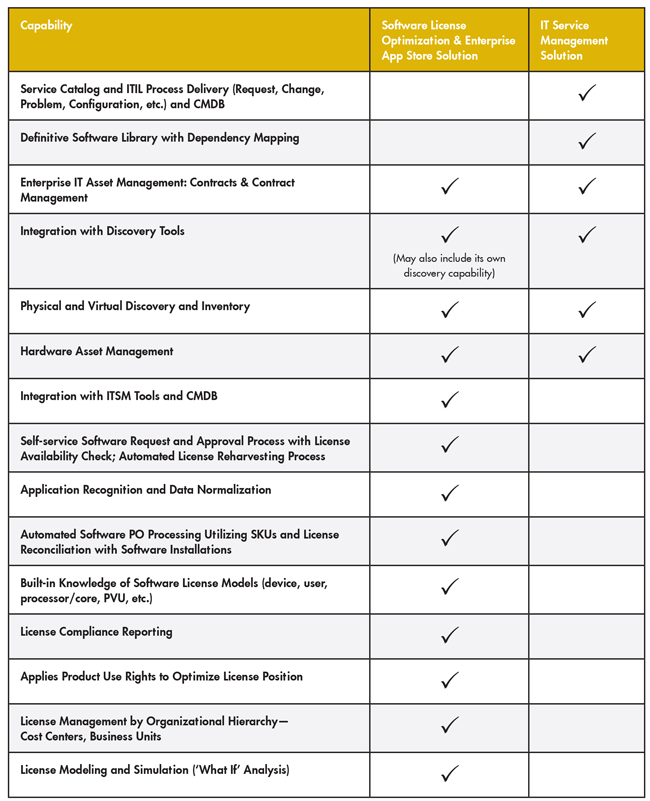 Table 1. Summary Comparison of Software License Optimization and ITSM Capabilities