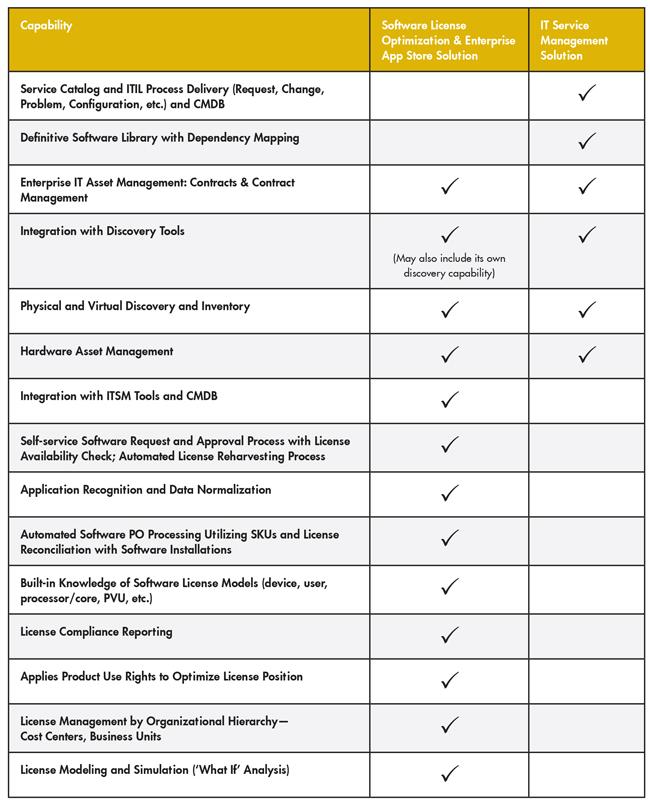 Tableau1. Comparaison sommaire des possibilités de l'optimisation des licences logicielles et de l'ITSM