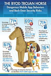 The BYOD Trojan Horse - Dangerous Mobile App Behaviors