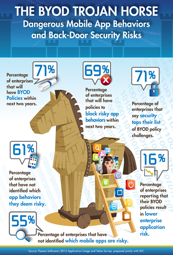 The BYOD Trojan Horse - Dangerous Mobile App Behaviors