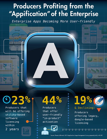 Infographic – Producers Profiting from the Appification of the Enterprise