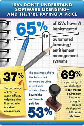 Infographic – ISVs Don't Understand Software Licensing - And They're Paying the Price