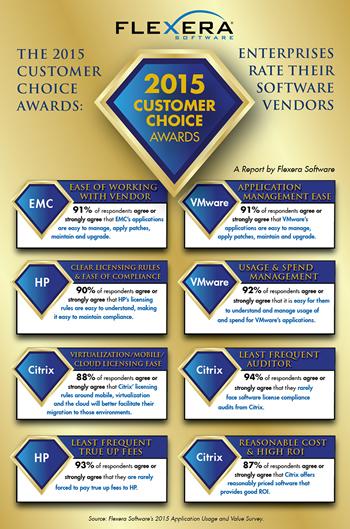 2015 Customer Choice Awards