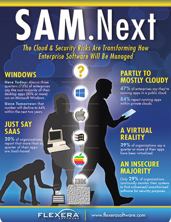 Infographic – SAM. Next.  The Cloud and Security Risks Are Transforming How Enterprise Software Will Be Managed.