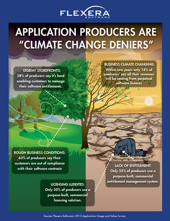 Infographic – Are Application Producers in Climate Change Denial