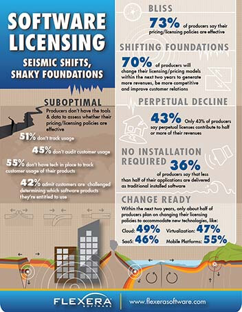 Infographic – Software Licensing: Siesmic Shifts, Shaky Foundations