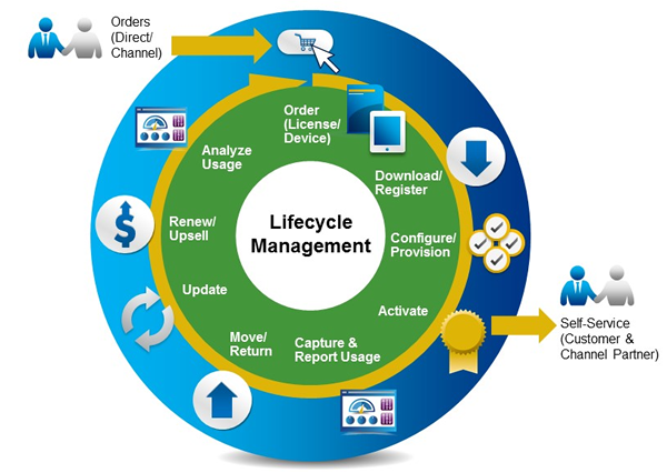 License and Entitlement Lifecycle Management