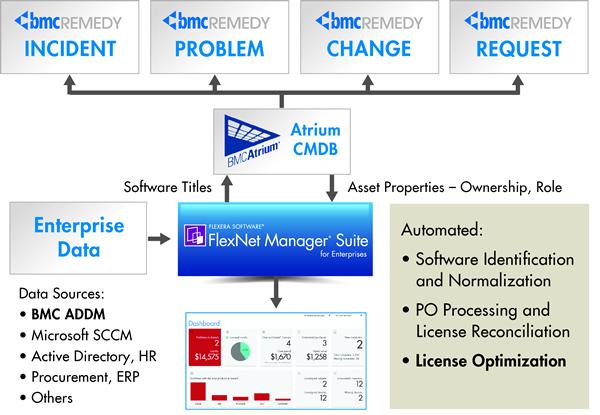BMC Integration