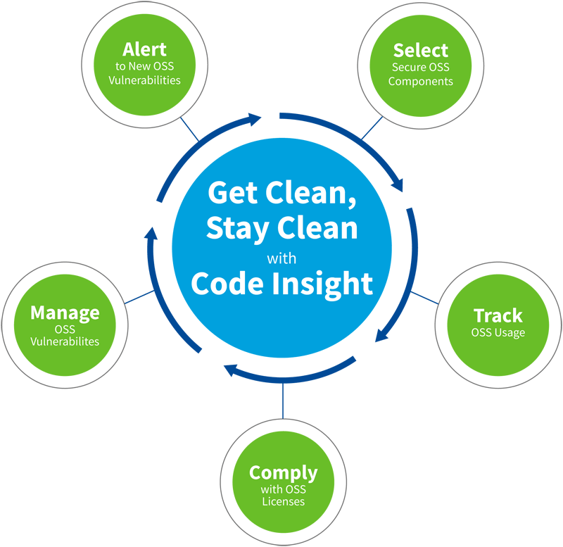 Code Insight Cycle Diagram