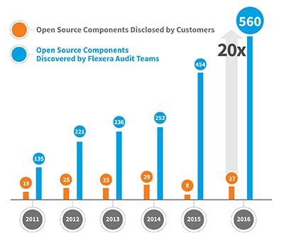 Open Source Usage Trends