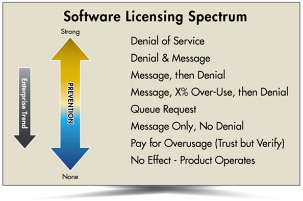 Software Licensing Spectrum