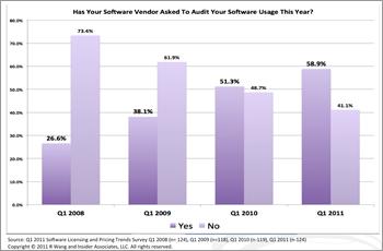 Votre fournisseur de logiciels vous a-t-il demandé d'effectuer un audit de votre utilisation des logiciels cette année?