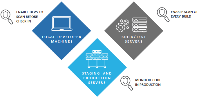 Agile DevOps Support - How it Works