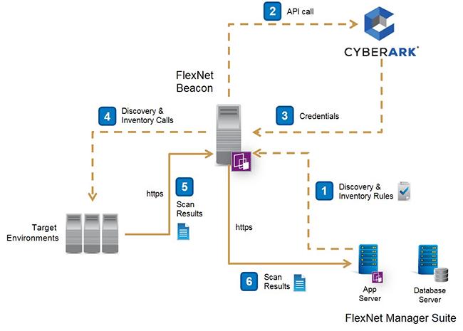 CyberArk und Flexera