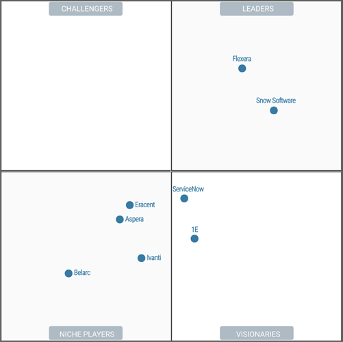 Gartner Magic Quadrant für SAM-Tools 2019