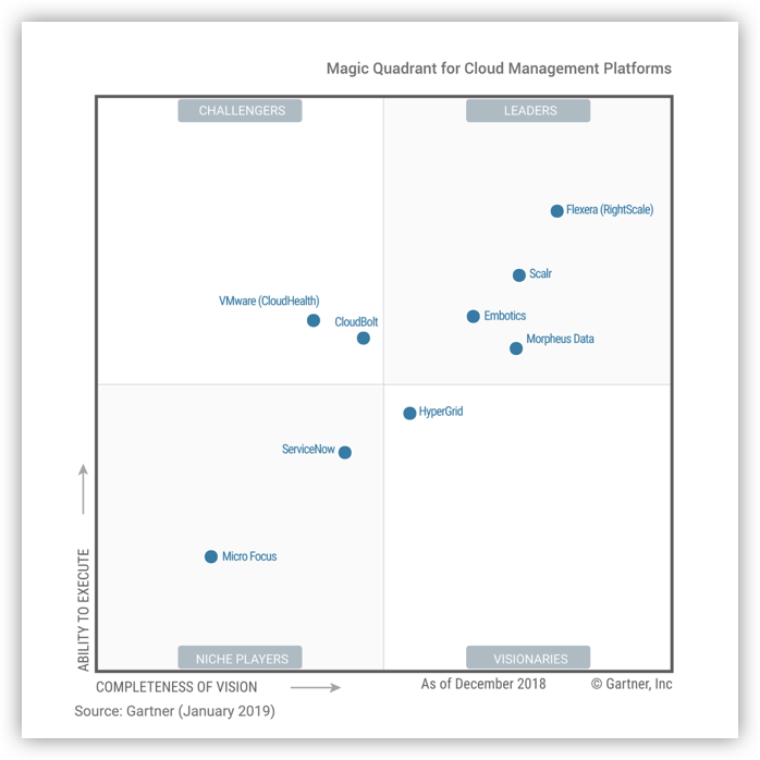 2019 Gartner Magic Quadrant for Cloud Management Platforms