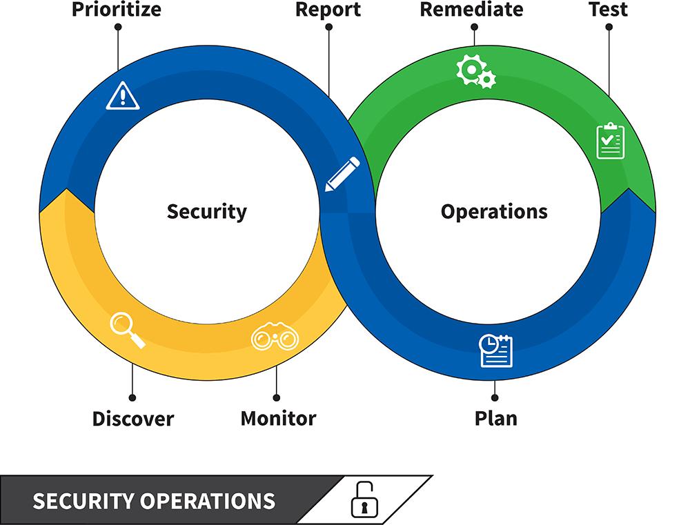 SecOps Closes Vulnerability Management Gaps