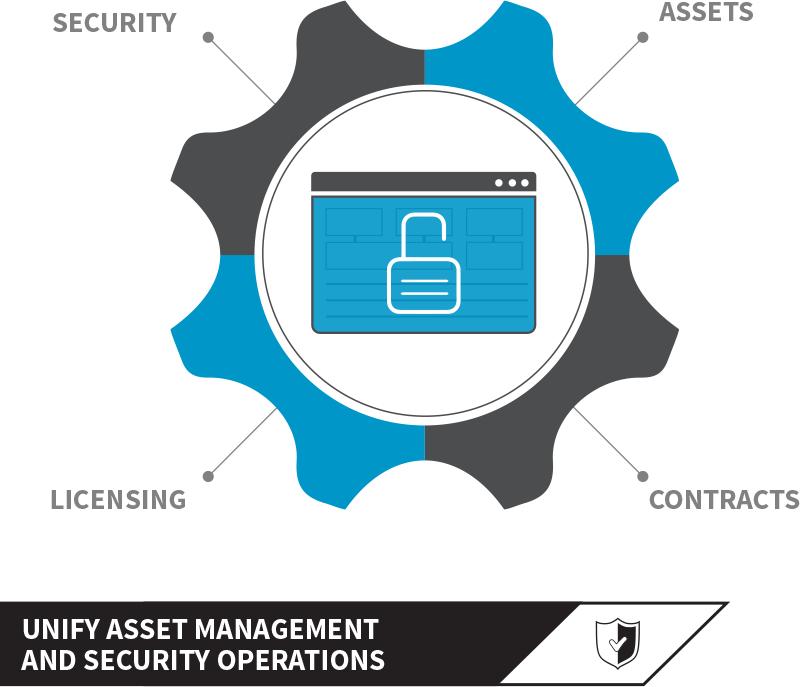 Harmonisez la gestion des actifs logiciels (SAM) et des opérations de sécurité