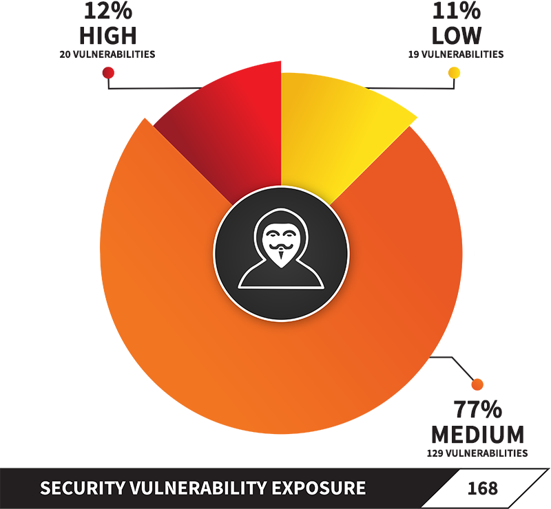 Manage OSS Security Vulnerabilities