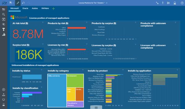 Einblicke durch leistungsstarke Datenanalysen