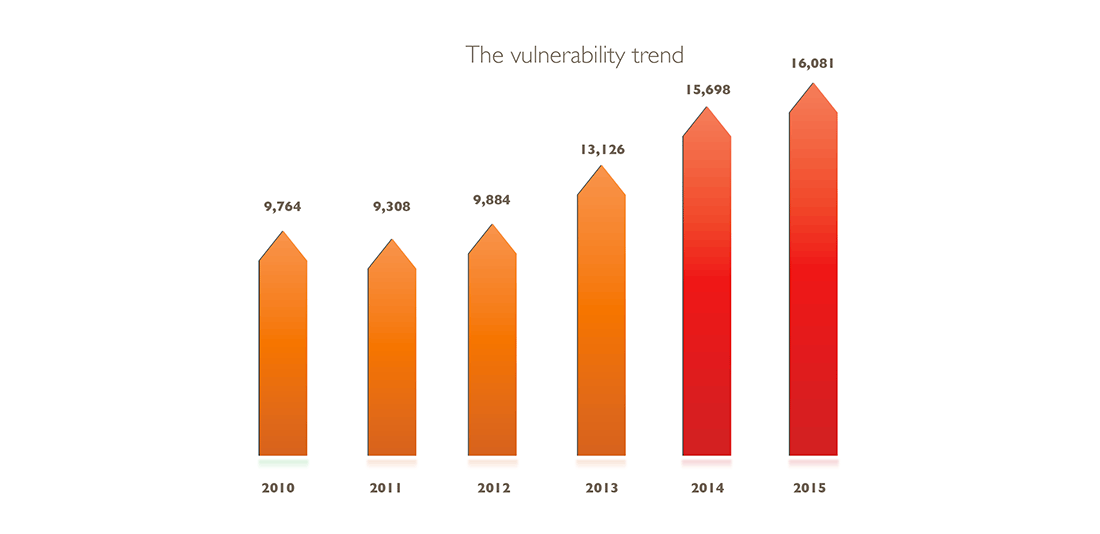 Vulnerability Review2016