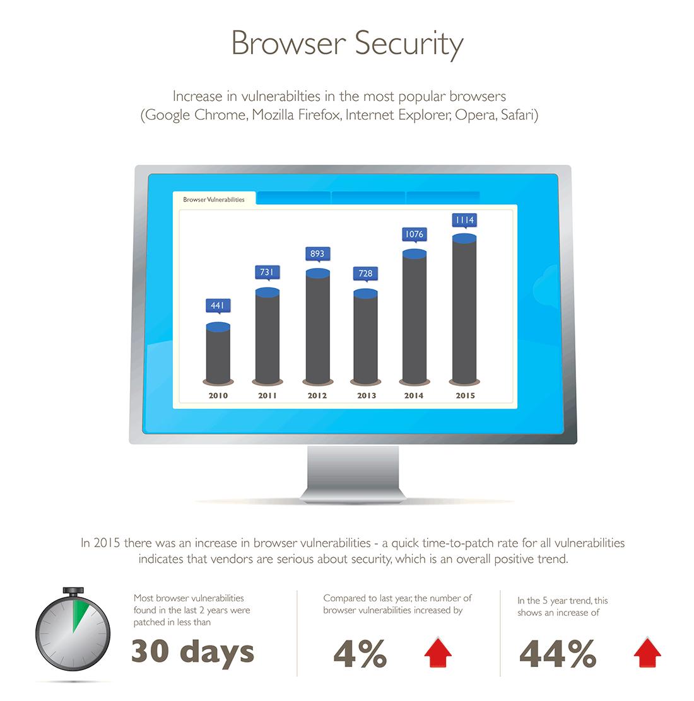 Vulnerability Review2016: Browsersicherheit