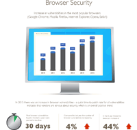 Vulnerability Review - Browser Security