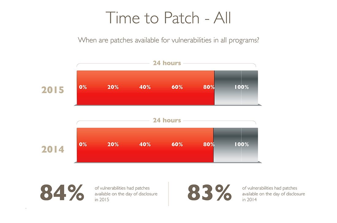 Vulnerability Review 2016: Time to Patch