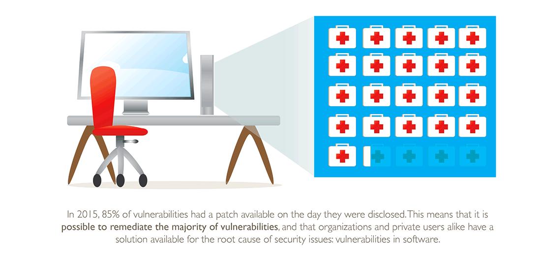 Vulnerability Review2016: Délai de publication des correctifs
