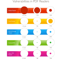 Vulnerability Review - PDF Security