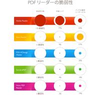 脆弱性レビュー - PDF のセキュリティ