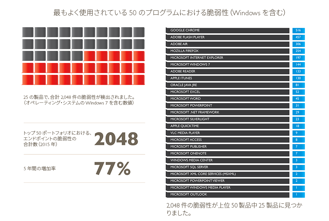 脆弱性レビュー 2016: 上位 50