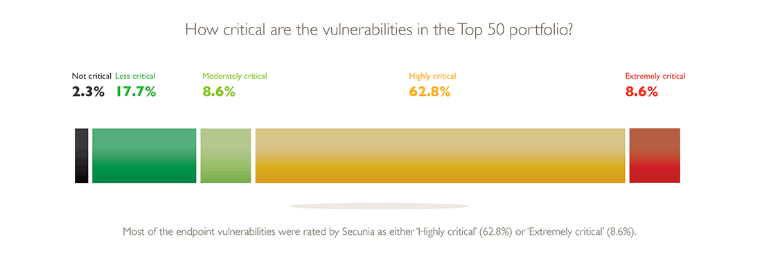 Vulnerability Review 2016 : Top 50