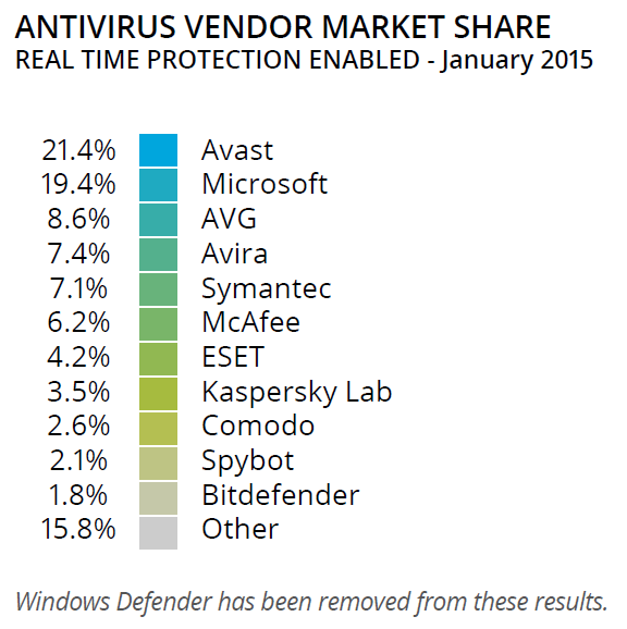 OPSWAT-January-2015-Antivirus-Market-Share.png