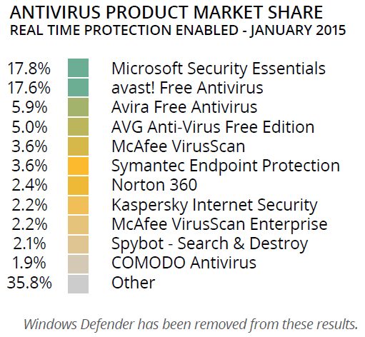OPSWAT-January-2015-Antivirus-Product-Market-Share.png