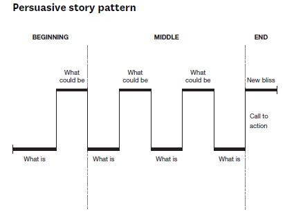 Persuasive_Story_Pattern_-_Nancy_Duarte