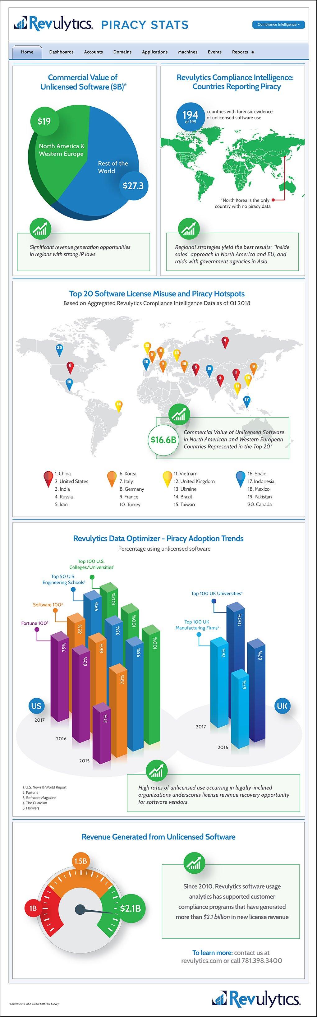 Revulytics 2018 Software Piracy Statistics