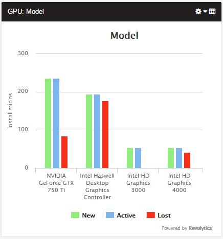 Graphics Card Reporting - Usage Analytics