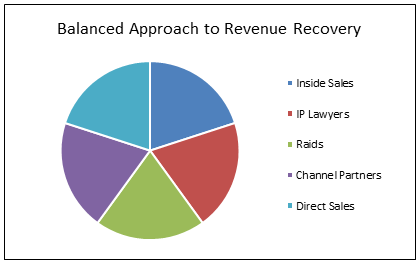 Balanced Approach to Revenue Recovery