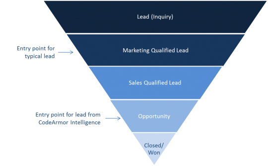 Qualified Lead Funnel