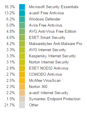 opswat-ww-antivirus-product-market-share