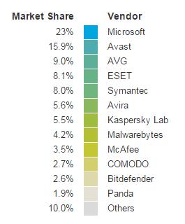 opswat-ww-antivirus-vendor-market-share
