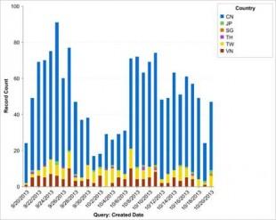 Piracy in Asia Golden Week 2013