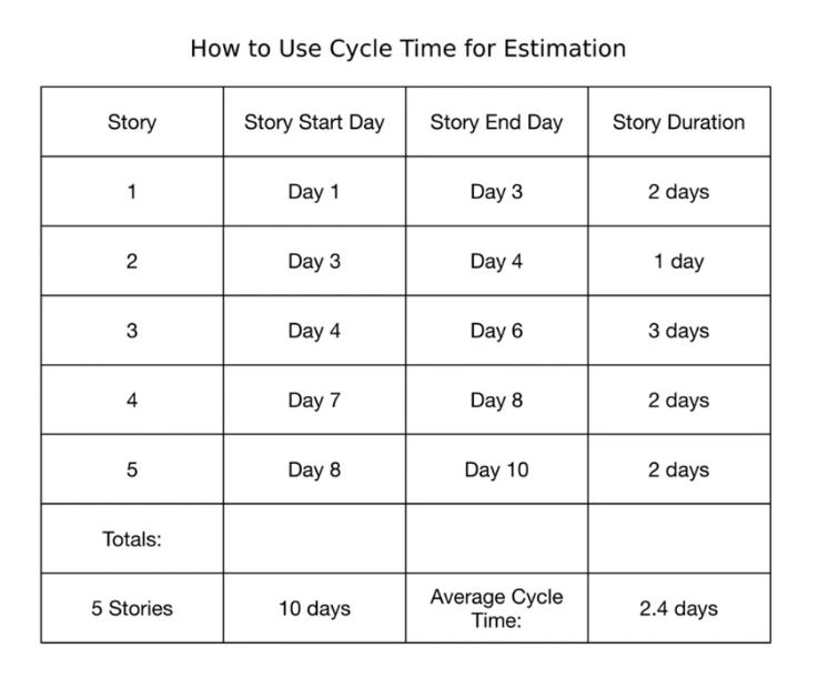 rothman-how-to-use-cycle-time-for-estimation