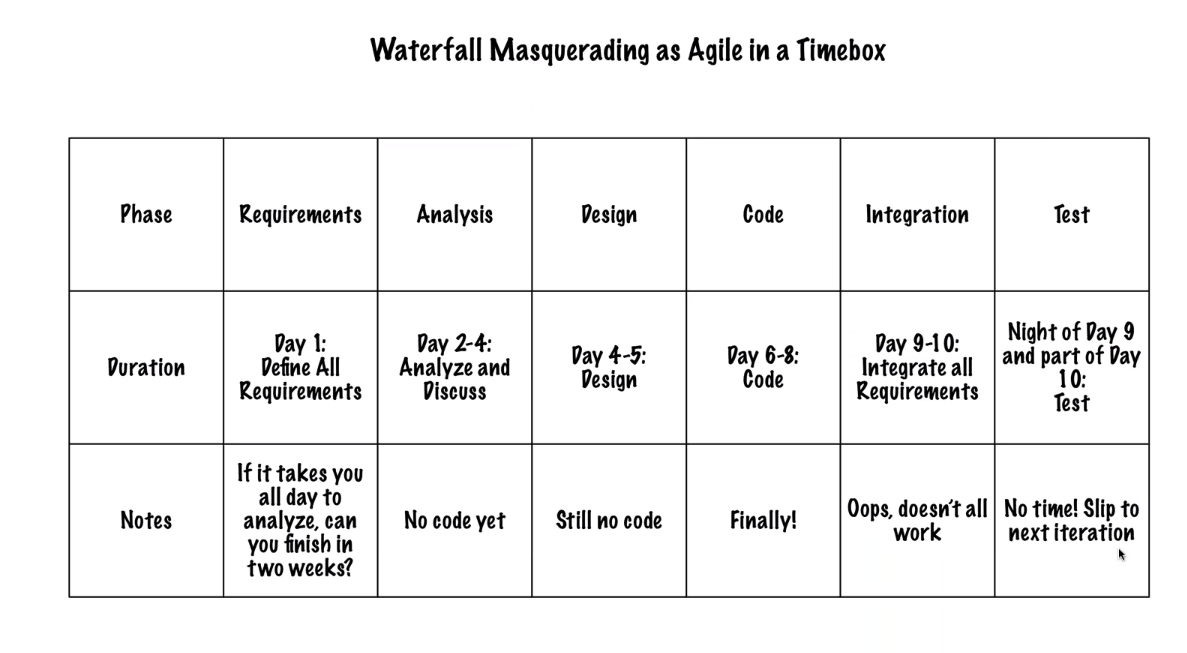 rothman-waterfall-masquerading-as-agile-in-a-timebox